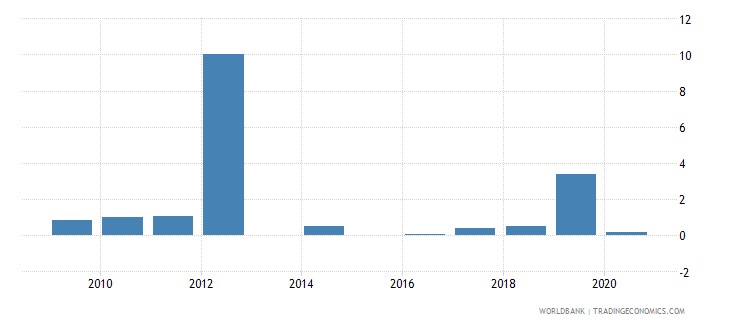 bhutan short term debt percent of exports of goods services and primary income wb data