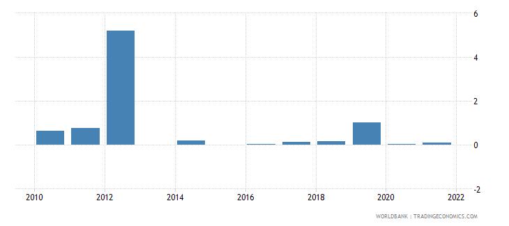 bhutan short term debt percent of total external debt wb data