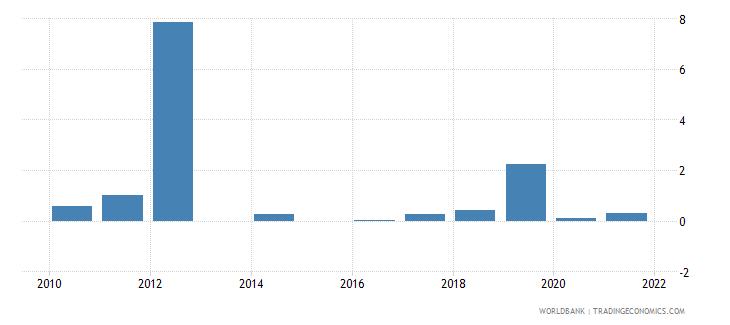 bhutan short term debt percent of total reserves wb data