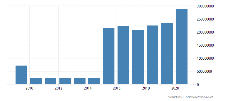 bhutan social contributions current lcu wb data