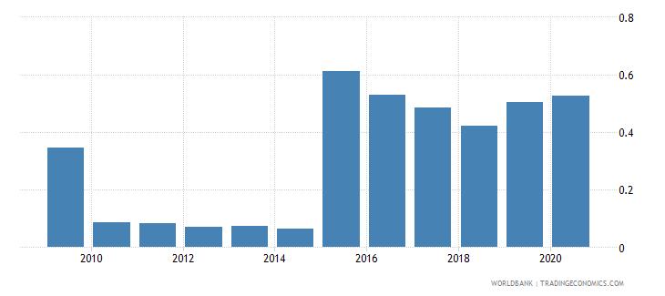 bhutan social contributions percent of revenue wb data