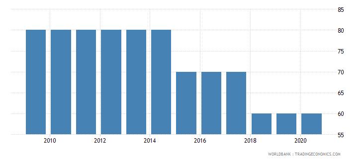bhutan source data assessment of statistical capacity scale 0  100 wb data