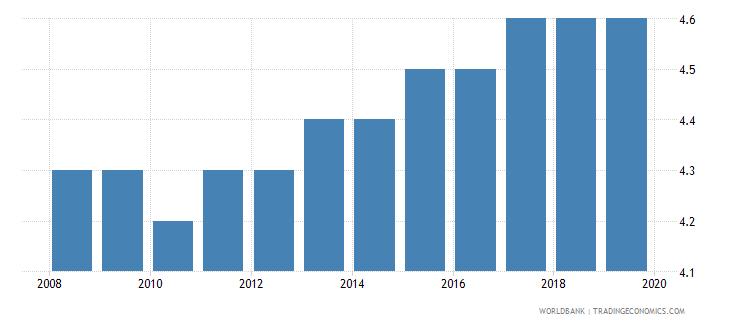 bhutan suicide mortality rate per 100000 population wb data