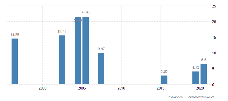 bhutan tariff rate applied weighted mean all products percent wb data