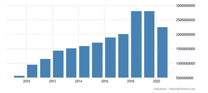 bhutan tax revenue current lcu wb data