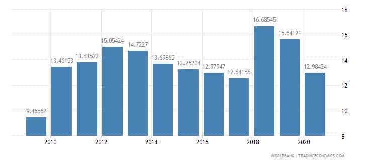 bhutan tax revenue percent of gdp wb data