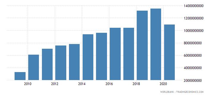 bhutan taxes on income profits and capital gains current lcu wb data