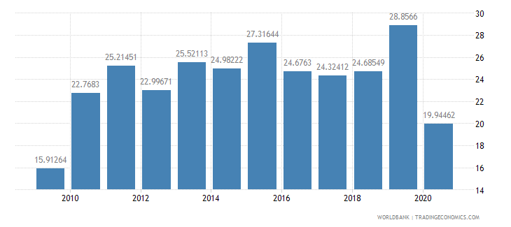 bhutan taxes on income profits and capital gains percent of revenue wb data