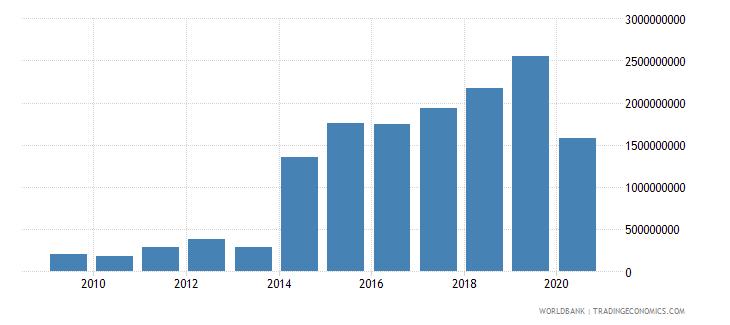 bhutan taxes on international trade current lcu wb data