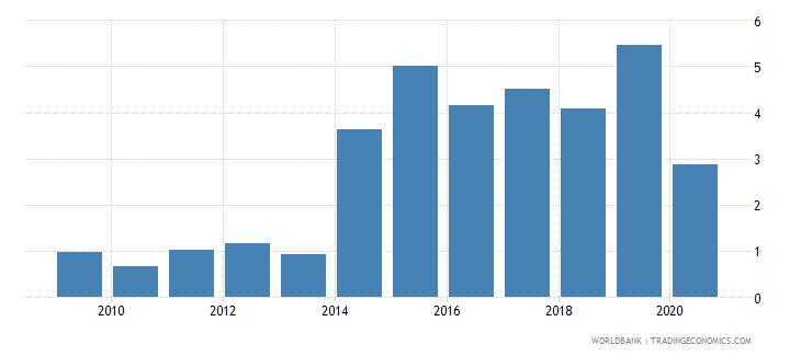 bhutan taxes on international trade percent of revenue wb data