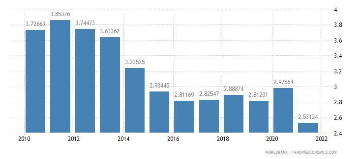 bhutan telephone lines per 100 people wb data