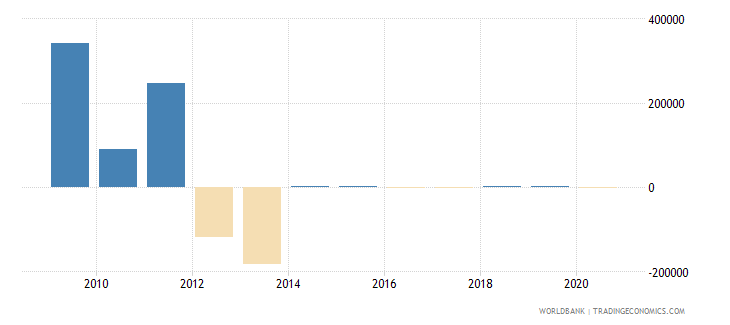 bhutan terms of trade adjustment constant lcu wb data