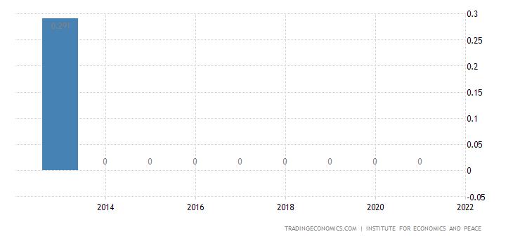 Bhutan Terrorism Index