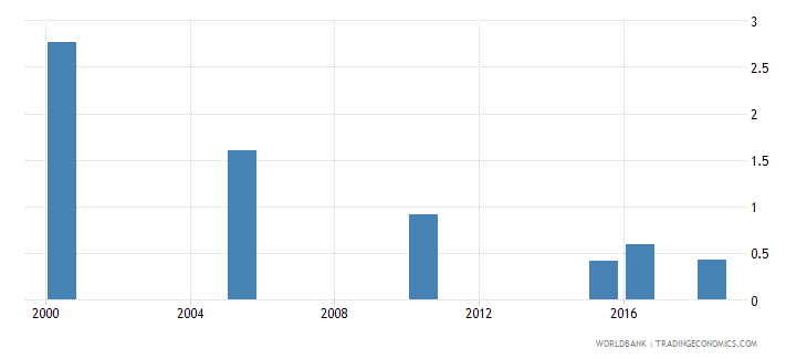 bhutan total alcohol consumption per capita liters of pure alcohol projected estimates 15 years of age wb data
