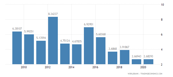 bhutan total debt service percent of gni wb data