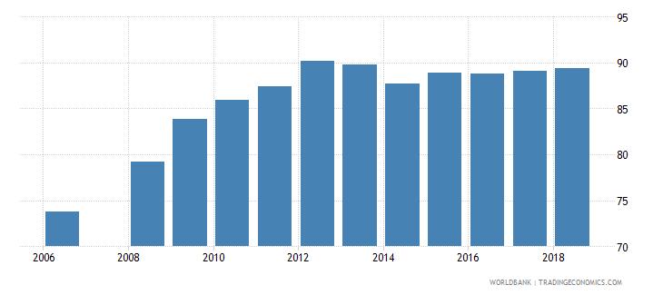 bhutan total enrollment primary male percent net wb data