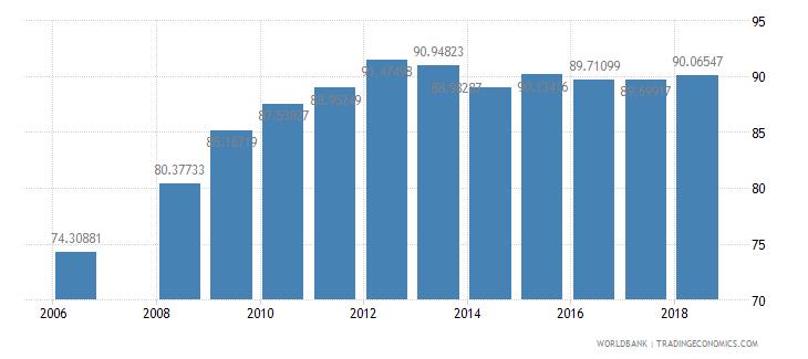 bhutan total enrollment primary percent net wb data