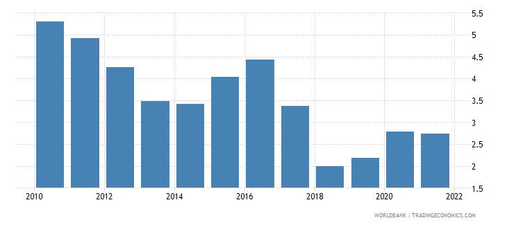 bhutan total natural resources rents percent of gdp wb data