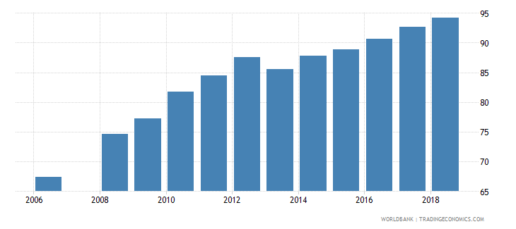bhutan total net enrolment rate lower secondary female percent wb data