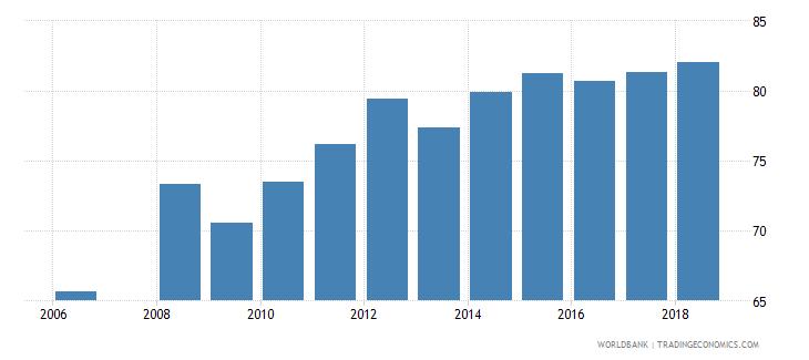 bhutan total net enrolment rate lower secondary male percent wb data