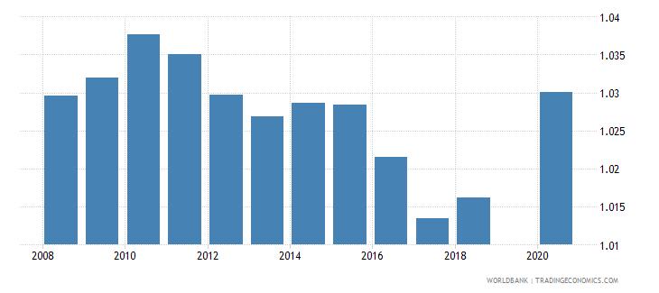 bhutan total net enrolment rate primary gender parity index gpi wb data
