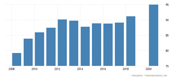 bhutan total net enrolment rate primary male percent wb data