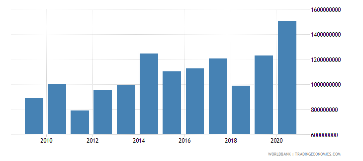 bhutan total reserves minus gold us dollar wb data
