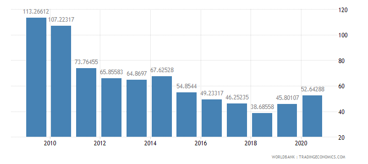 bhutan total reserves percent of total external debt wb data