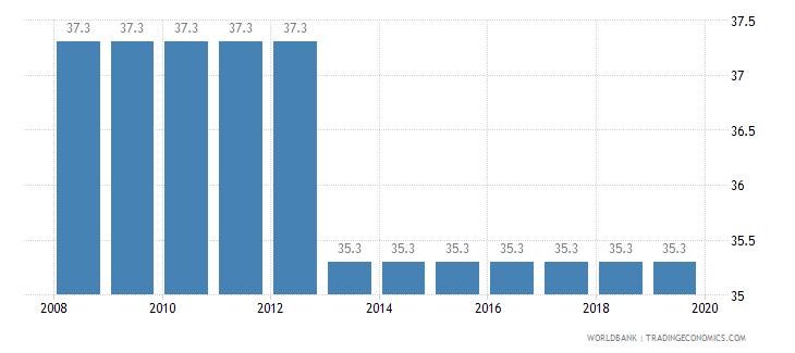 bhutan total tax rate percent of profit wb data