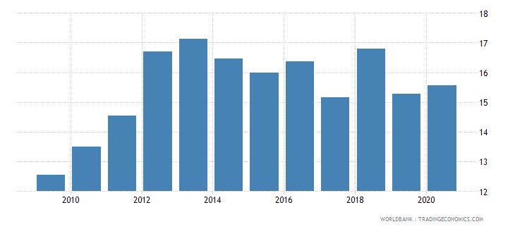 bhutan trade in services percent of gdp wb data