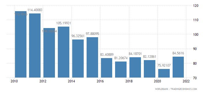 bhutan trade percent of gdp wb data