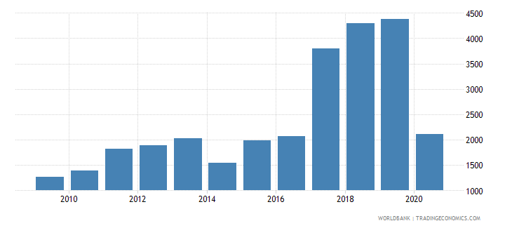 bhutan trademark applications nonresident by count wb data