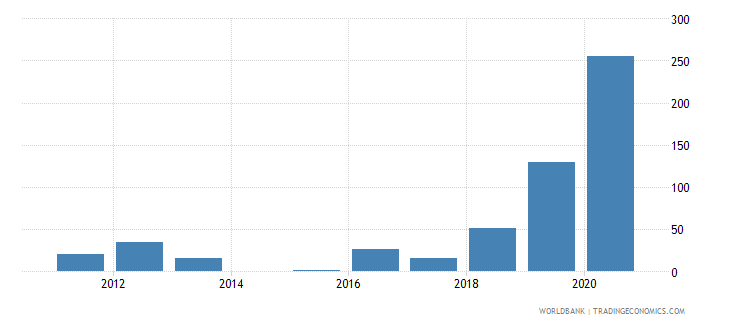 bhutan trademark applications resident by count wb data