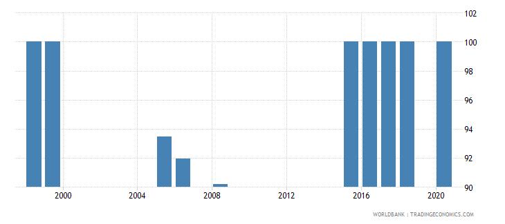 bhutan trained teachers in lower secondary education percent of total teachers wb data