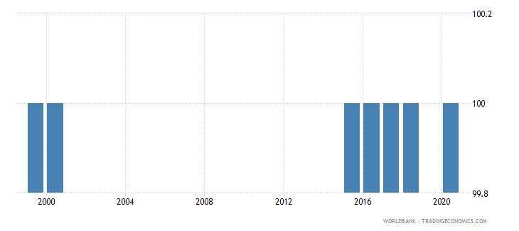 bhutan trained teachers in preprimary education male percent of male teachers wb data