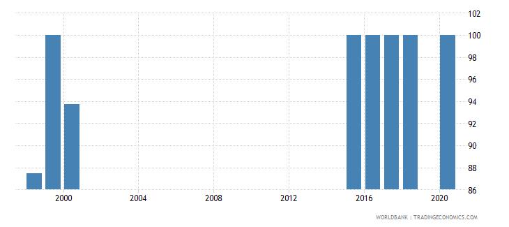 bhutan trained teachers in preprimary education percent of total teachers wb data