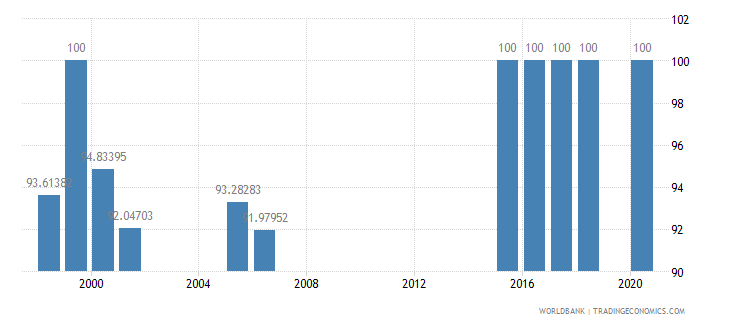 bhutan trained teachers in primary education male percent of male teachers wb data