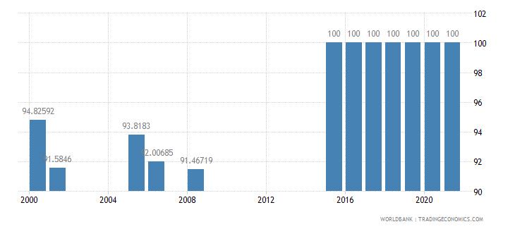 bhutan trained teachers in primary education percent of total teachers wb data