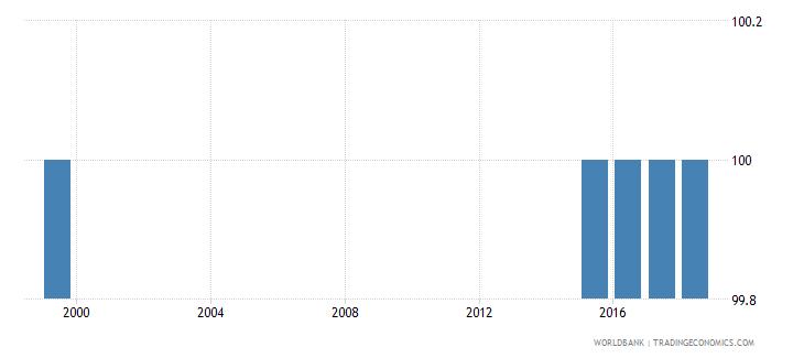 bhutan trained teachers in upper secondary education male percent of male teachers wb data