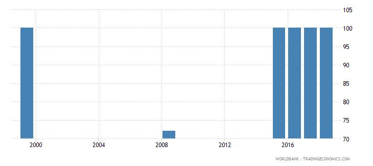 bhutan trained teachers in upper secondary education percent of total teachers wb data