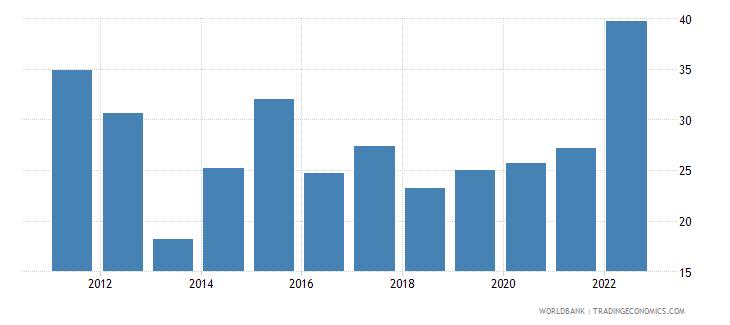 bhutan transport services percent of service imports bop wb data