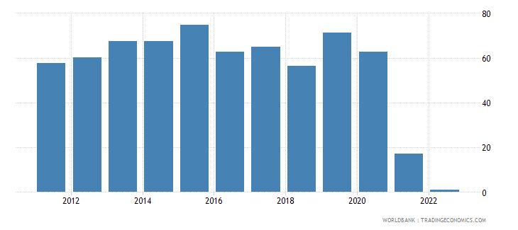 bhutan travel services percent of service exports bop wb data