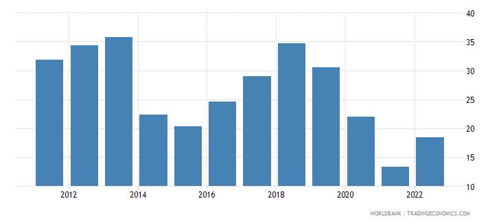 bhutan travel services percent of service imports bop wb data