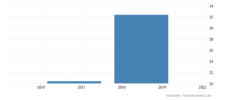 bhutan uis percentage of population age 25 with at least completed primary education isced 1 or higher total wb data