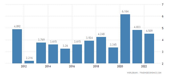 bhutan unemployment female percent of female labor force wb data