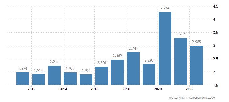 bhutan unemployment male percent of male labor force wb data