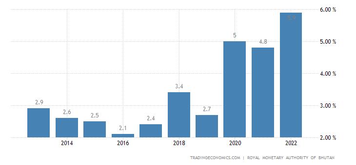 Bhutan Unemployment Rate