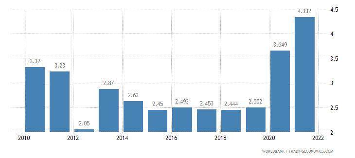 bhutan unemployment total percent of total labor force wb data