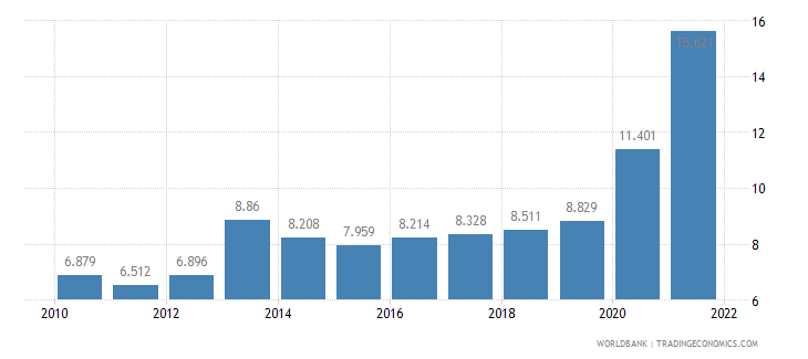 bhutan unemployment youth male percent of male labor force ages 15 24 wb data