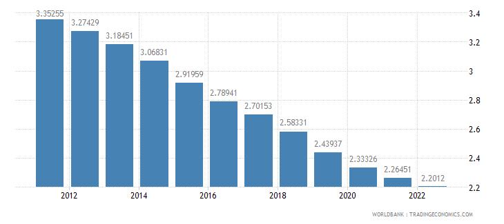 bhutan urban population growth annual percent wb data